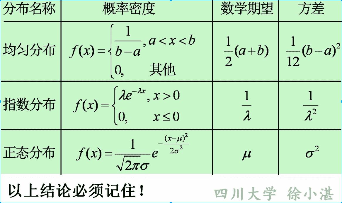 常见分布的数学期望与方差